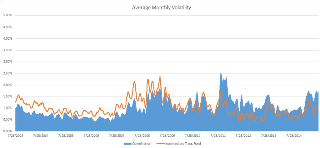 Bond_Volatility_Comparison