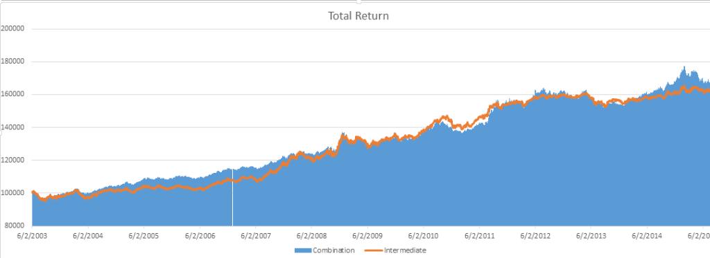 Total_Return_Bond_Comparison